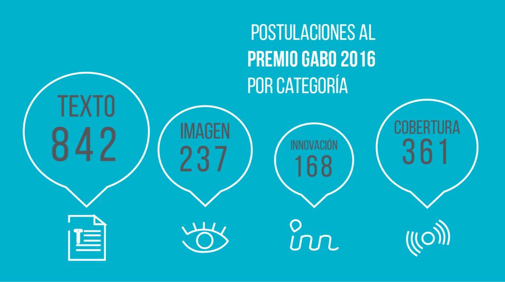 gráficos premio ggm_2016-01