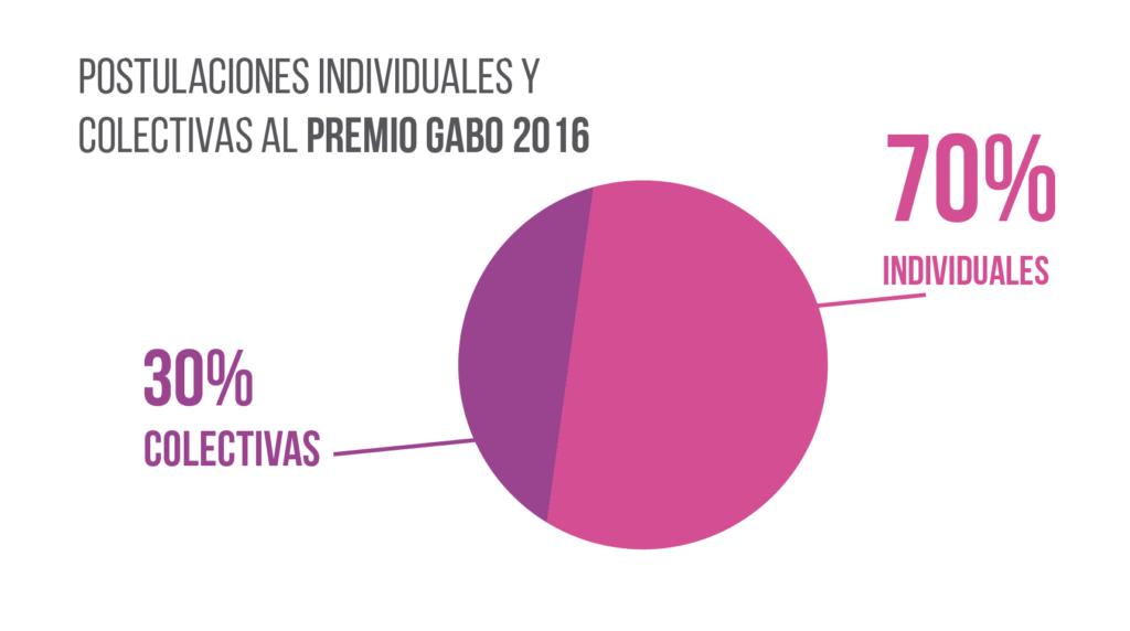 gráficos premio ggm_2016-03